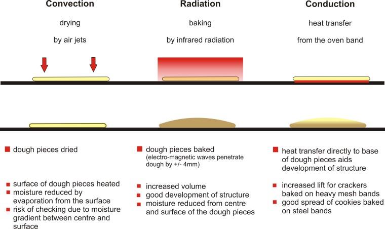 Convection v Radiation v Conduction