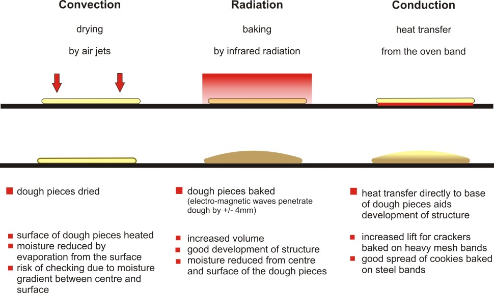 Convection v Radiation v Conduction