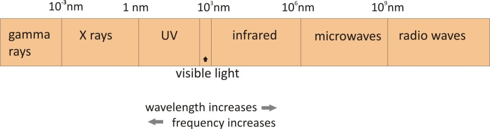 infrared radiation diag 3