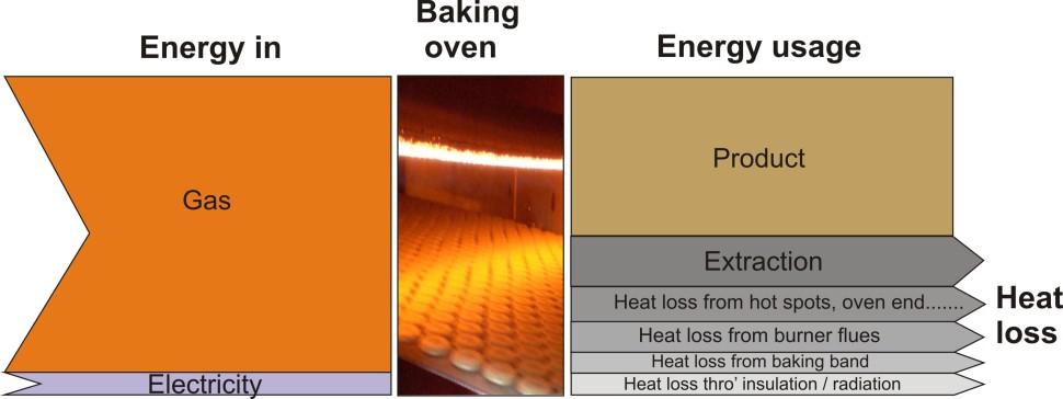 Energy usage diag