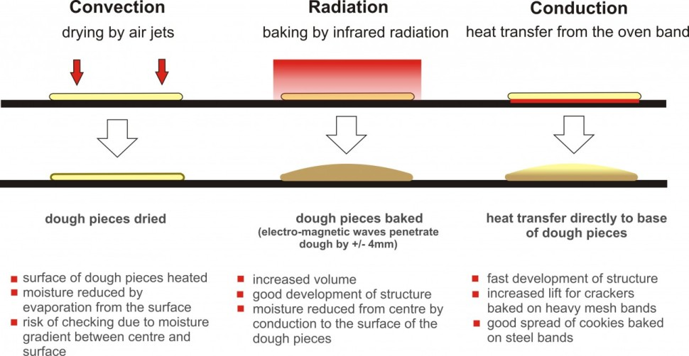 Convection - radiation - Conduction