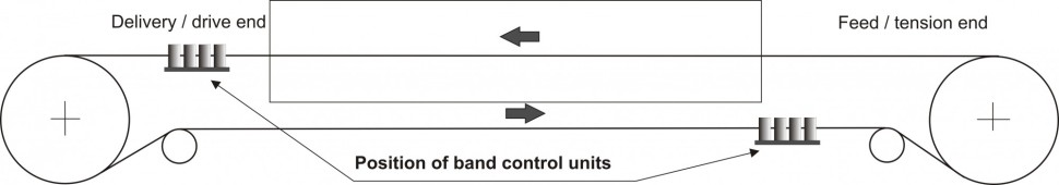 Recommendation for the position of band control units