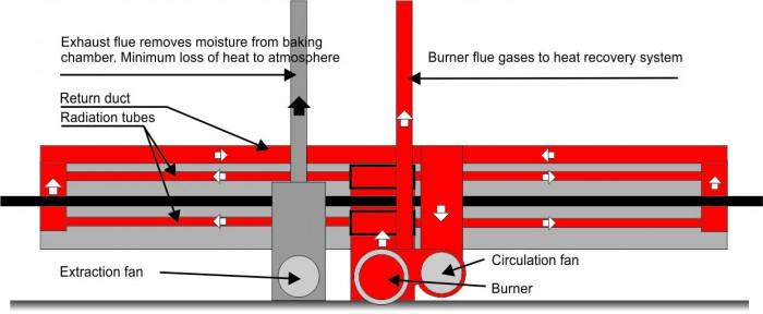 IR heating system